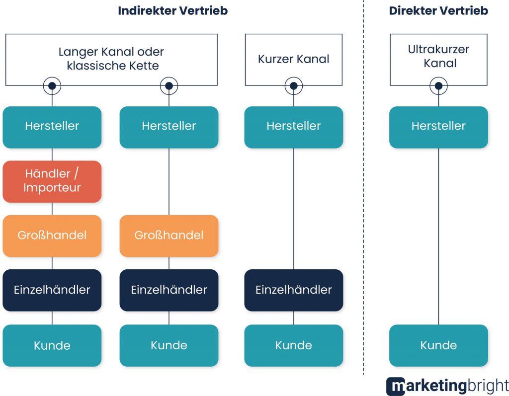 Distributionskanäle: Direkter und indirekter Absatzwege