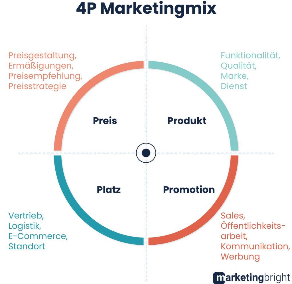 Marketing-Mix mittels 4P's
